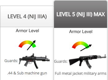 Level 5 full body armor myth