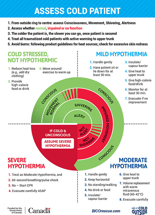 what is hypothermia treatment