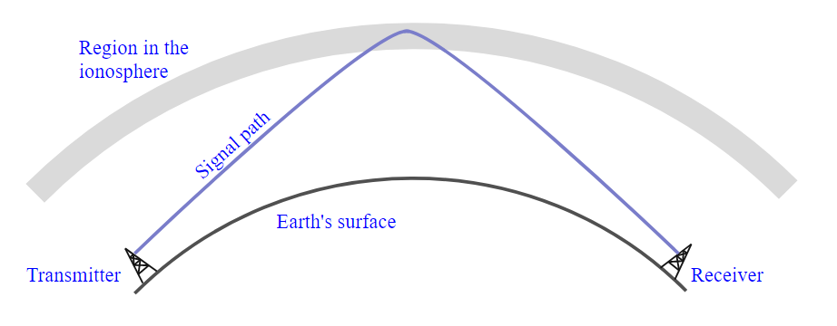 A diagram of skywave propagation