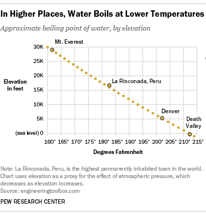 Chart showing the relationship between elevation and boiling points